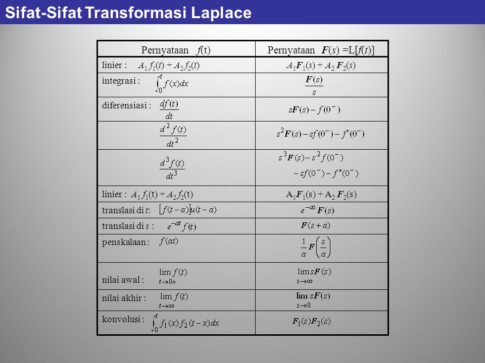 Pernyataan F(s) =L[f(t)]